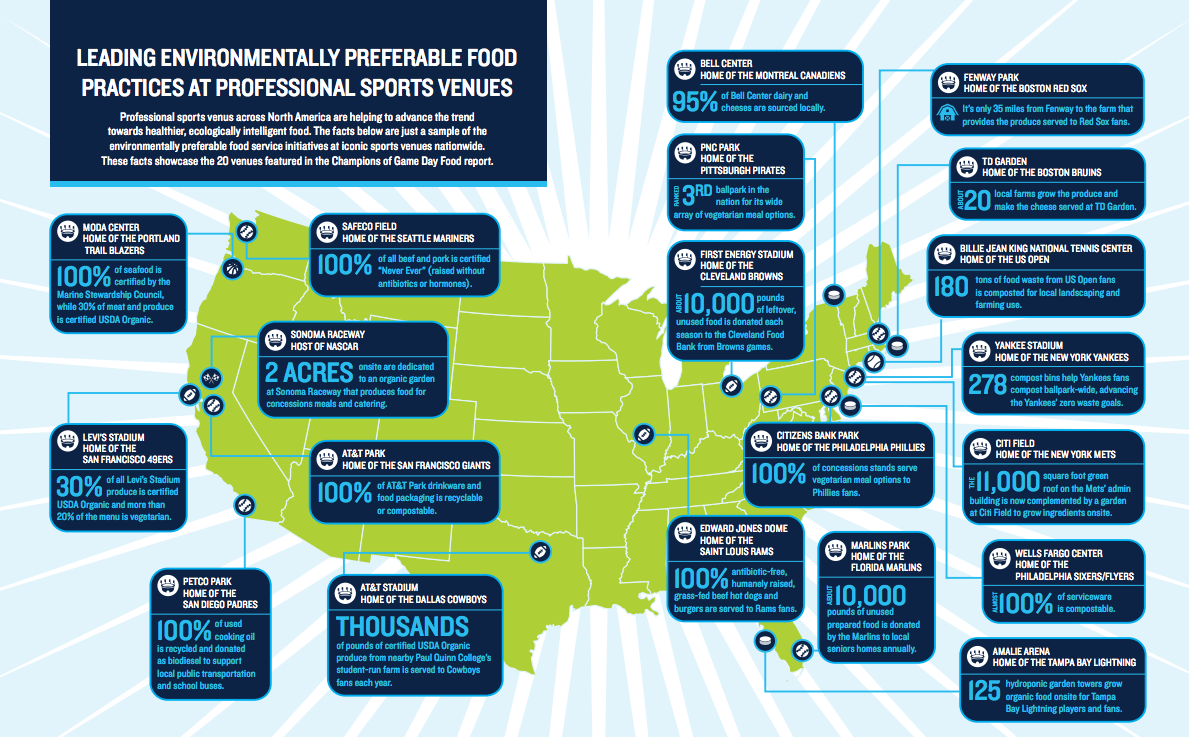 InfoGraphic-LeadingEnvironmentallyPreferableFoodPracticesin ProSports