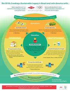 Infographic_Rio 2016 carbon mitigation program